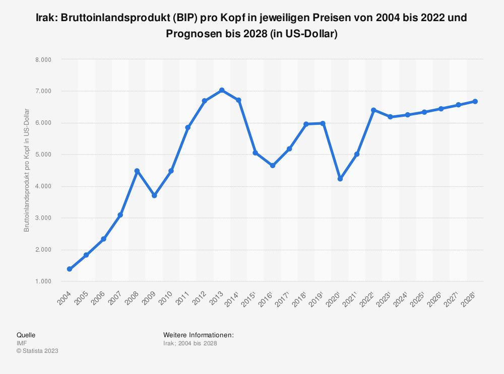 Statistik: Irak: Bruttoinlandsprodukt (BIP) pro Kopf in jeweiligen Preisen von 2008 bis 2018 (in US-Dollar) | Statista