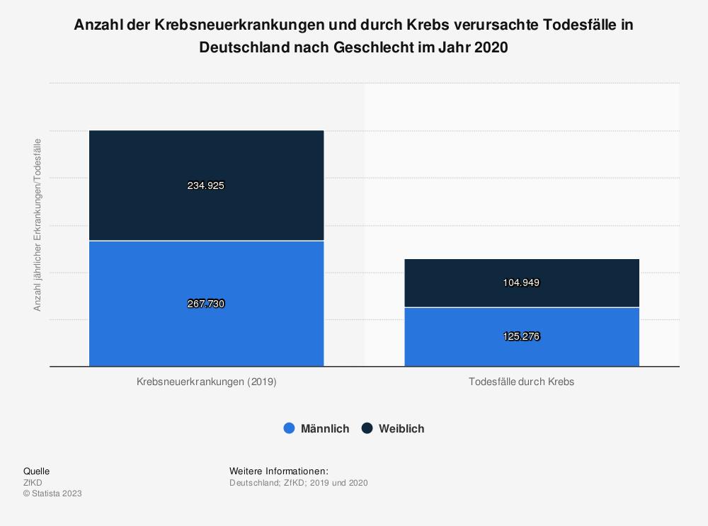Statistik: Anzahl der Krebsneuerkrankungen und durch Krebs verursachte Todesfälle in Deutschland nach Geschlecht im Jahr 2014 | Statista