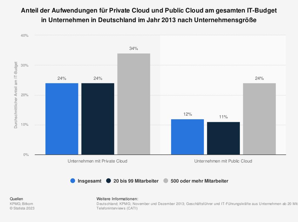 Statistik: Anteil der Aufwendungen für Private Cloud und Public Cloud am gesamten IT-Budget in Unternehmen in Deutschland im Jahr 2013 nach Unternehmensgröße | Statista