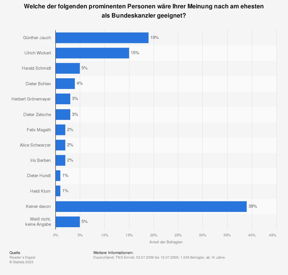 Statistik: Welche der folgenden prominenten Personen wäre Ihrer Meinung nach am ehesten als Bundeskanzler geeignet? | Statista
