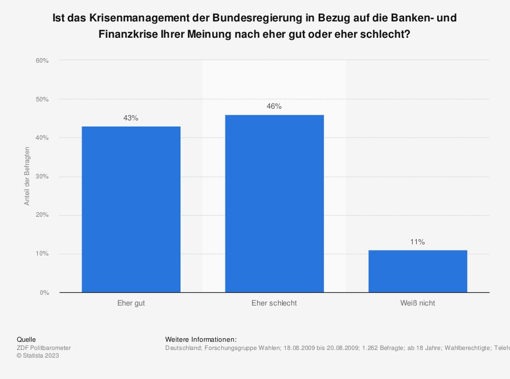 Statistik: Ist das Krisenmanagement der Bundesregierung in Bezug auf die Banken- und Finanzkrise Ihrer Meinung nach eher gut oder eher schlecht? | Statista