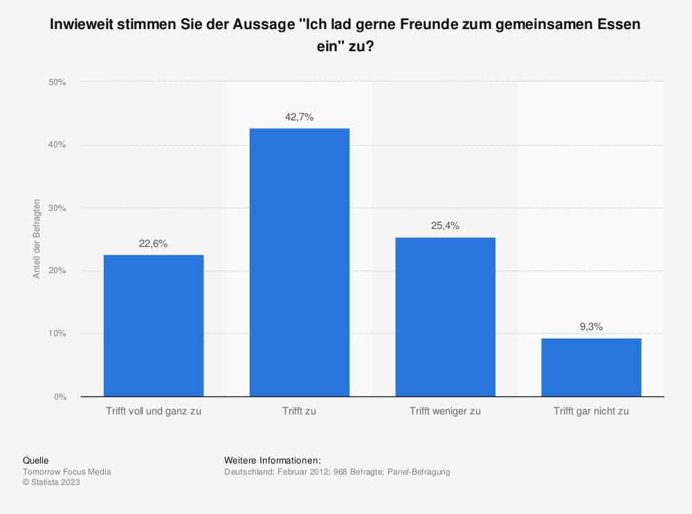 Kochen in Deutschland - Einladung der Freunde zum gemeinsamen Essen 2012 | Umfrage