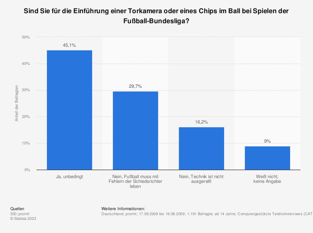 Statistik: Sind Sie für die Einführung einer Torkamera oder eines Chips im Ball bei Spielen der Fußball-Bundesliga? | Statista