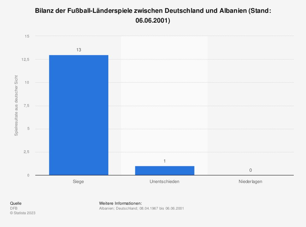Statistik: Bilanz der Fußball-Länderspiele zwischen Deutschland und Albanien (Stand: 06.06.2001) | Statista