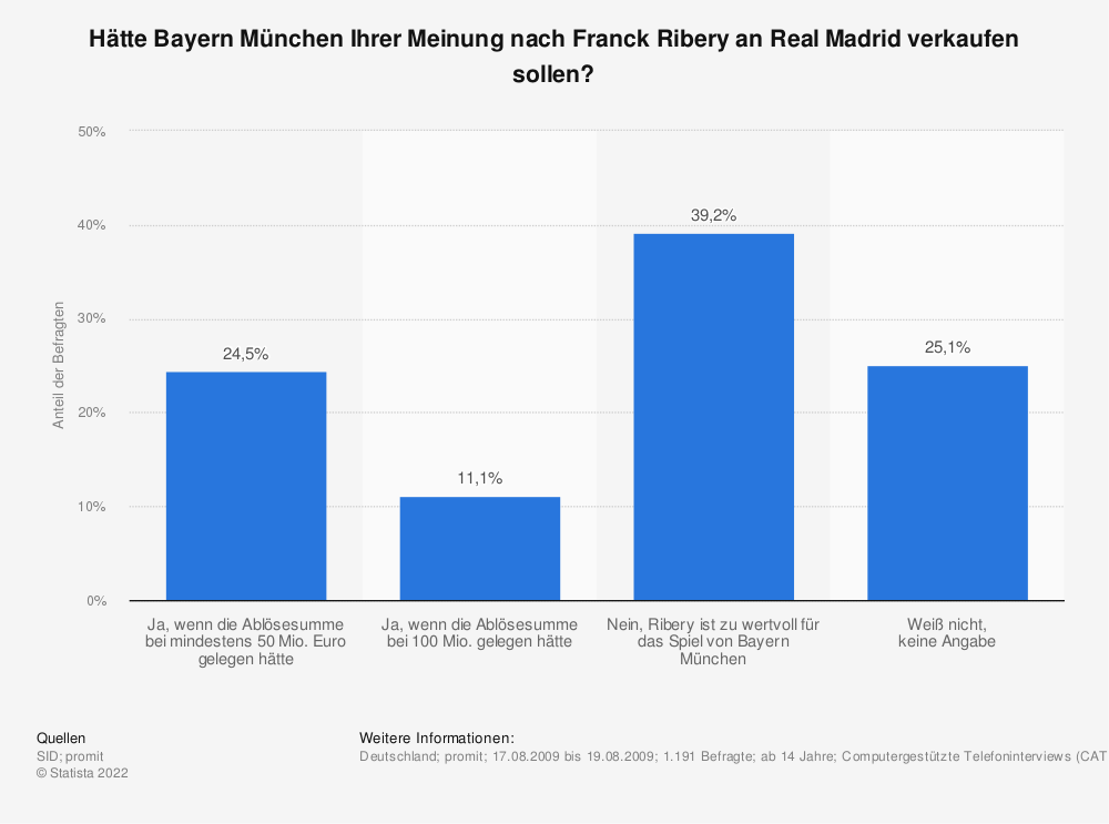Statistik: Hätte Bayern München Ihrer Meinung nach Franck Ribery an Real Madrid verkaufen sollen? | Statista