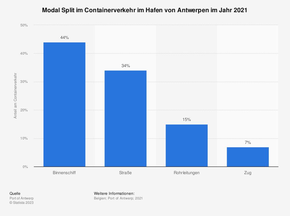 Statistik: Modal Split im Containerverkehr im Hafen von Antwerpen im Jahr 2018 | Statista