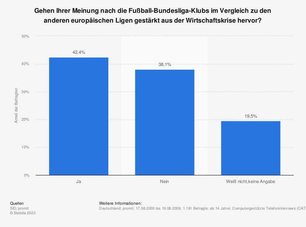 Statistik: Gehen Ihrer Meinung nach die Fußball-Bundesliga-Klubs im Vergleich zu den anderen europäischen Ligen gestärkt aus der Wirtschaftskrise hervor? | Statista