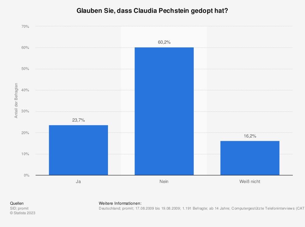 Statistik: Glauben Sie, dass Claudia Pechstein gedopt hat? | Statista