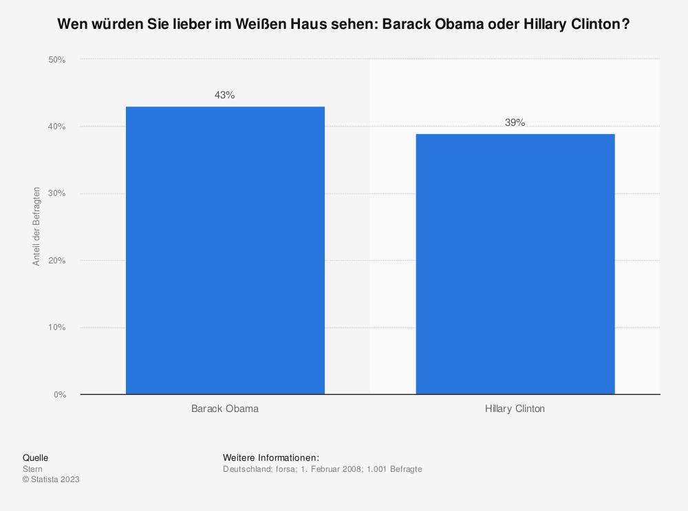 Statistik: Wen würden Sie lieber im Weißen Haus sehen: Barack Obama oder Hillary Clinton? | Statista