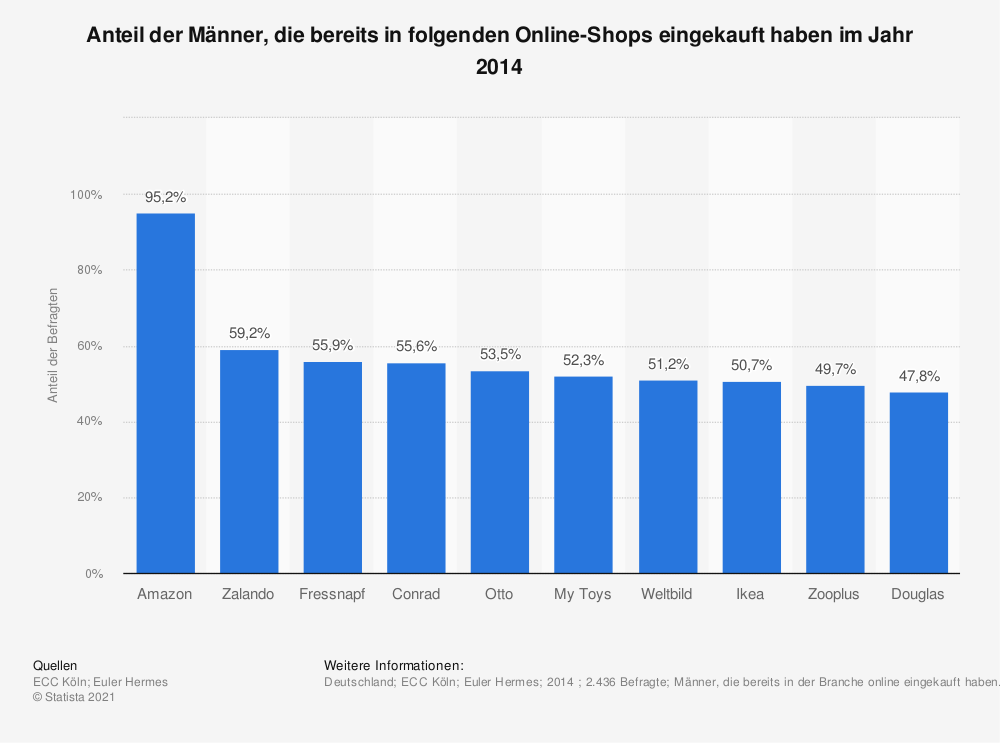 Statistik: Anteil der Männer, die bereits in folgenden Online-Shops eingekauft haben im Jahr 2014 | Statista