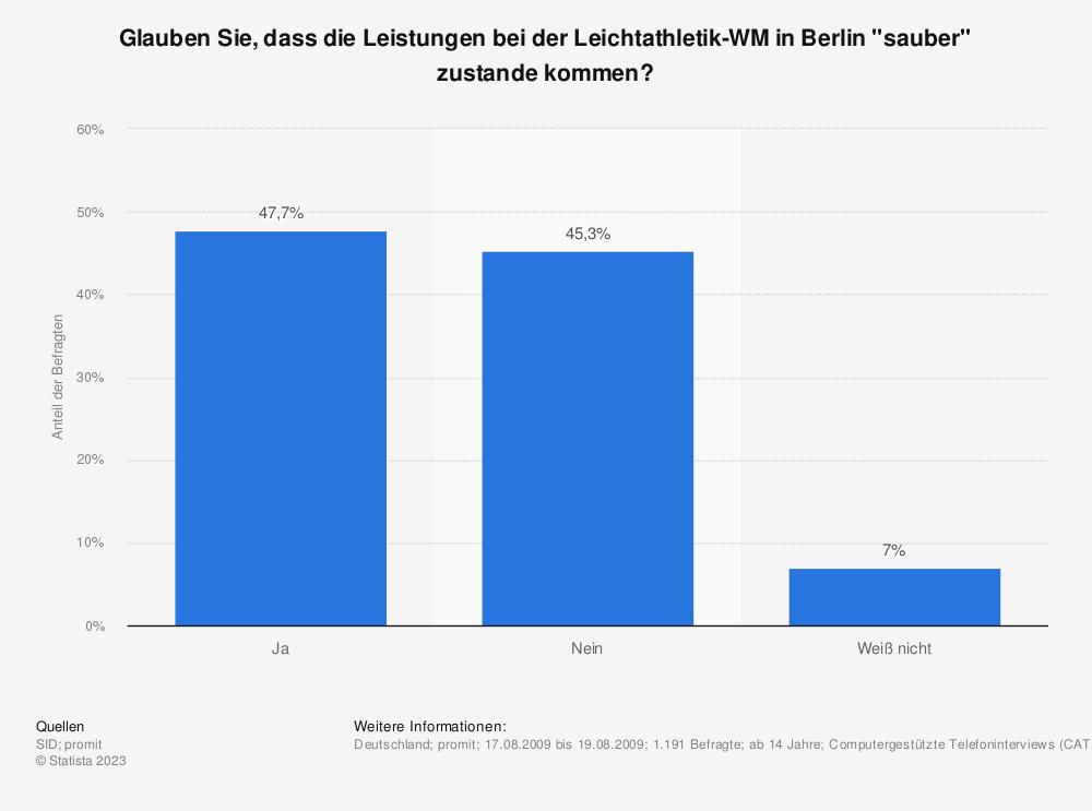 """Statistik: Glauben Sie, dass die Leistungen bei der Leichtathletik-WM in Berlin """"sauber"""" zustande kommen?   Statista"""