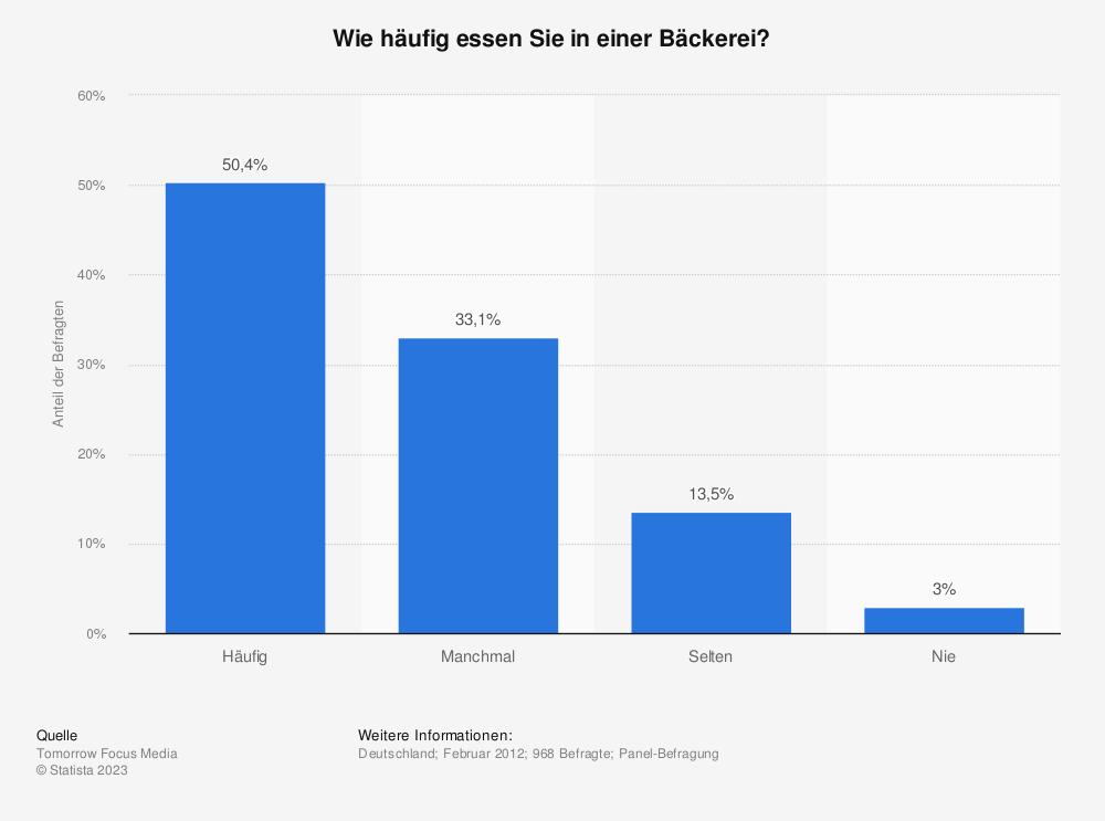 Statistik: Wie häufig essen Sie in einer Bäckerei? | Statista