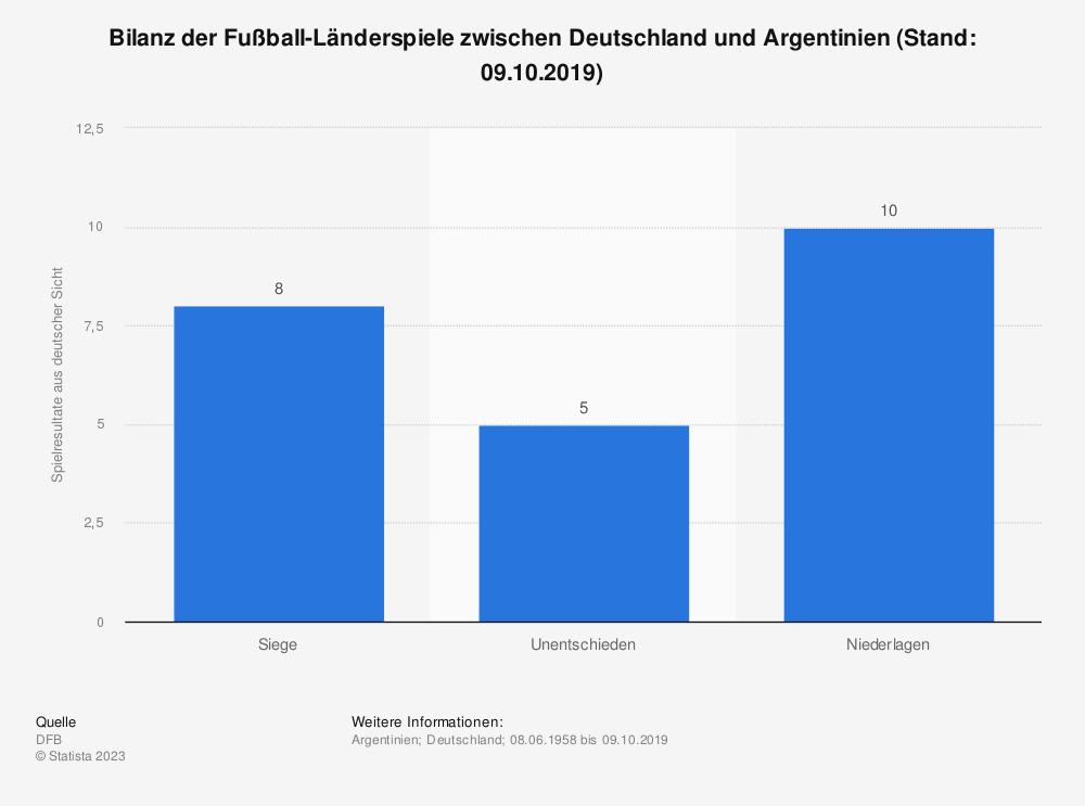 Statistik: Bilanz der Fußball-Länderspiele zwischen Deutschland und Argentinien (Stand: 09.10.2019) | Statista