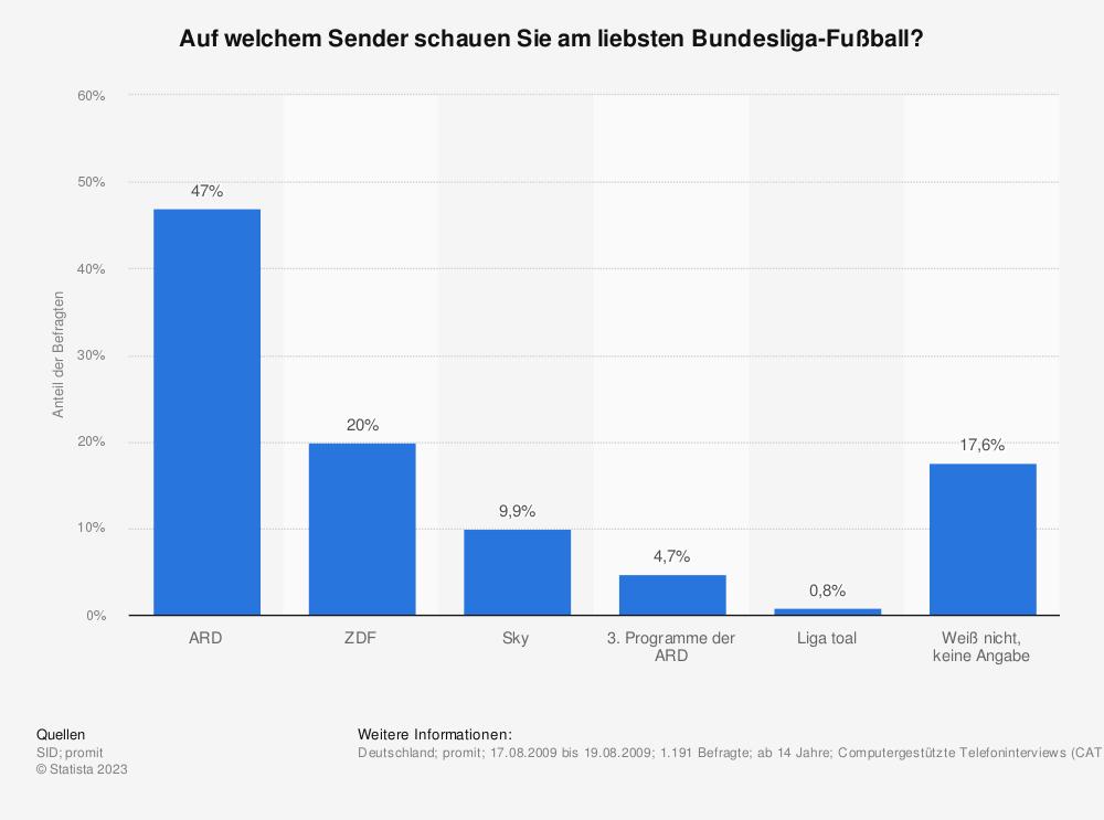Statistik: Auf welchem Sender schauen Sie am liebsten Bundesliga-Fußball? | Statista