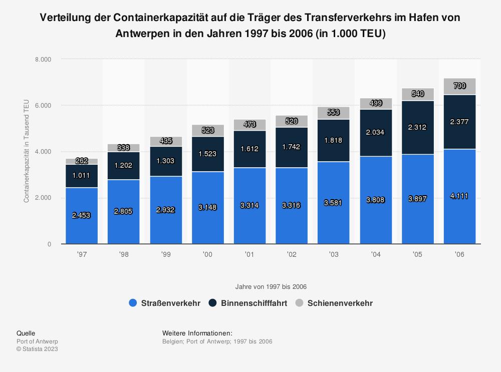 Statistik: Verteilung der Containerkapazität auf die Träger des Transferverkehrs im Hafen von Antwerpen in den Jahren 1997 bis 2006 (in 1.000 TEU) | Statista