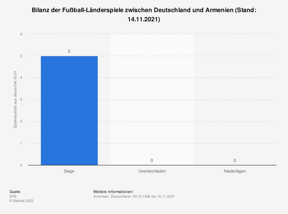 Statistik: Bilanz der Fußball-Länderspiele zwischen Deutschland und Armenien (Stand: 06.06.2014) | Statista