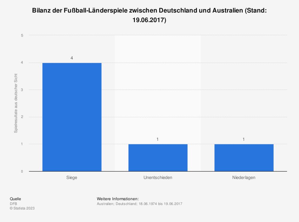 Statistik: Bilanz der Fußball-Länderspiele zwischen Deutschland und Australien (Stand: 19.06.2017) | Statista