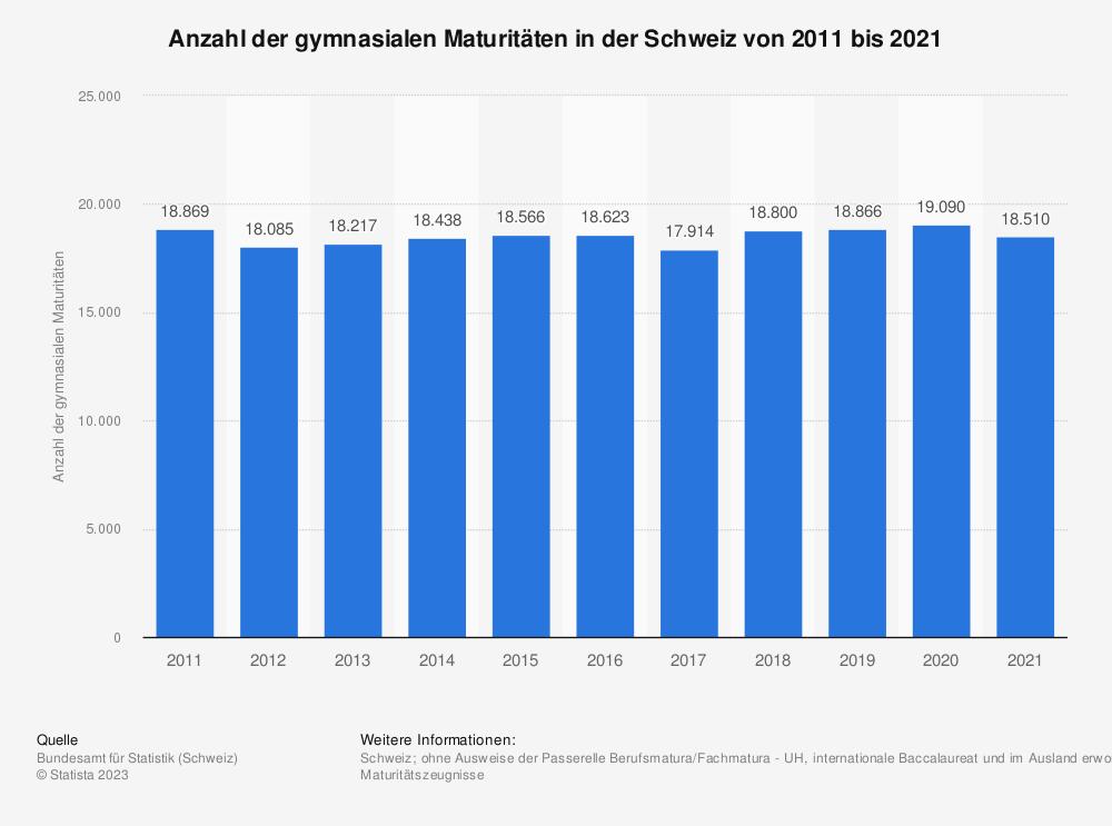 Statistik: Anzahl der gymnasialen Maturitäten in der Schweiz von 2007 bis 2017 | Statista