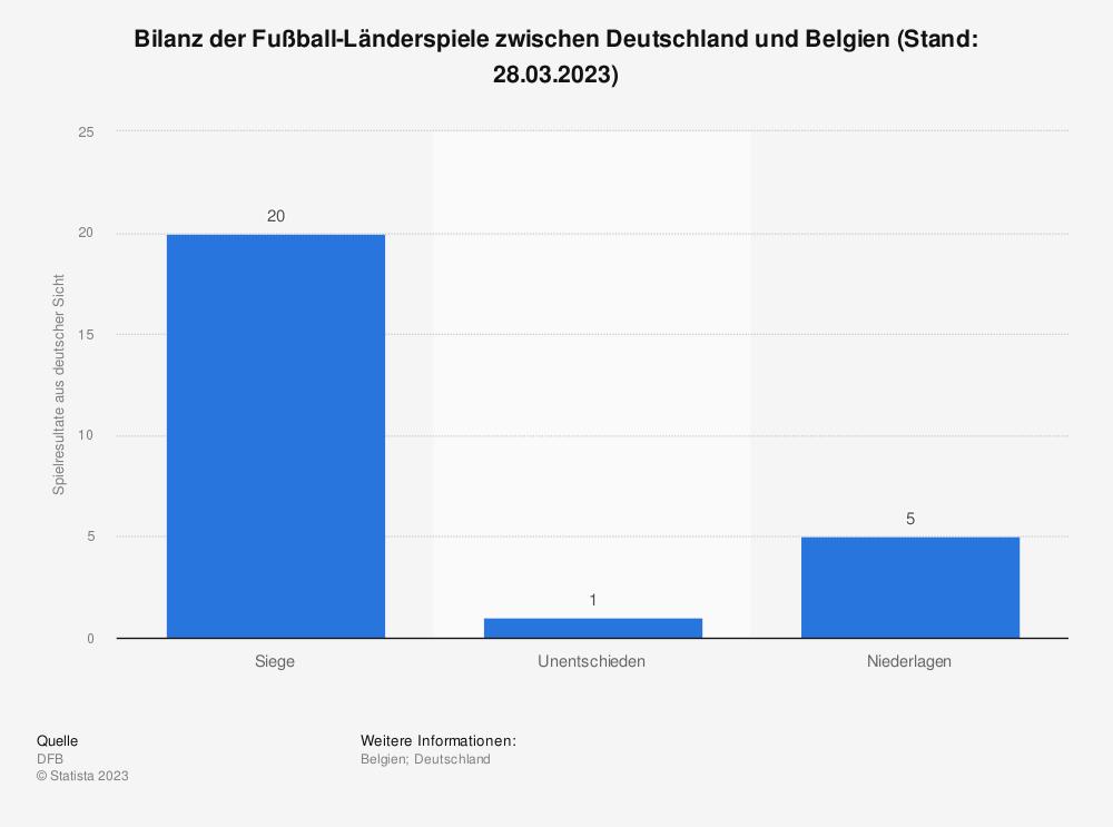 Statistik: Bilanz der Fußball-Länderspiele zwischen Deutschland und Belgien (Stand: 11.10.2011) | Statista