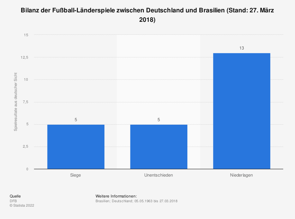 Statistik: Bilanz der Fußball-Länderspiele zwischen Deutschland und Brasilien (Stand: 27. März 2018) | Statista