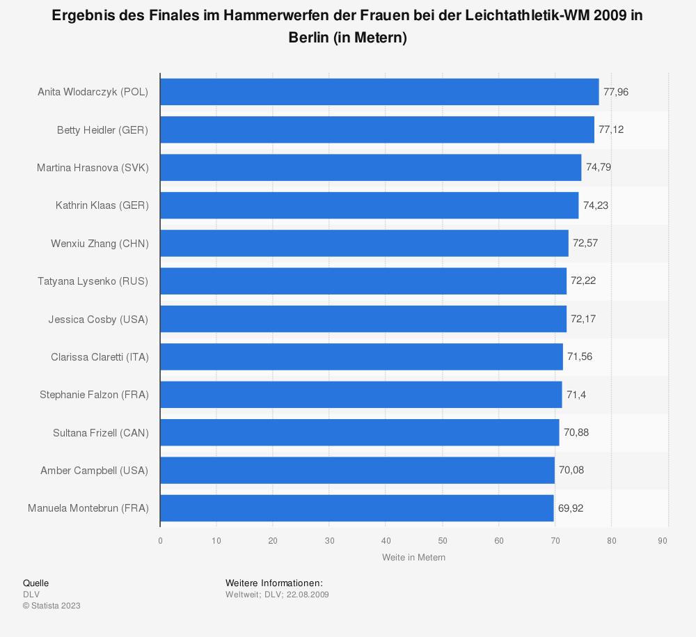 Statistik: Ergebnis des Finales im Hammerwerfen der Frauen bei der Leichtathletik-WM 2009 in Berlin (in Metern)   Statista