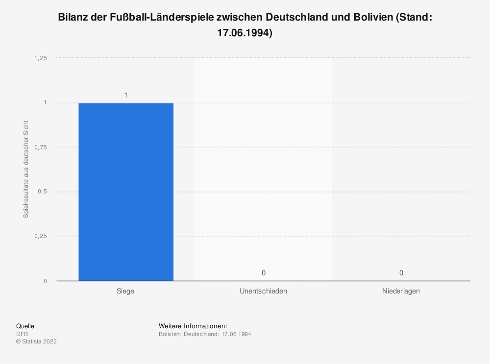 Statistik: Bilanz der Fußball-Länderspiele zwischen Deutschland und Bolivien (Stand: 17.06.1994) | Statista