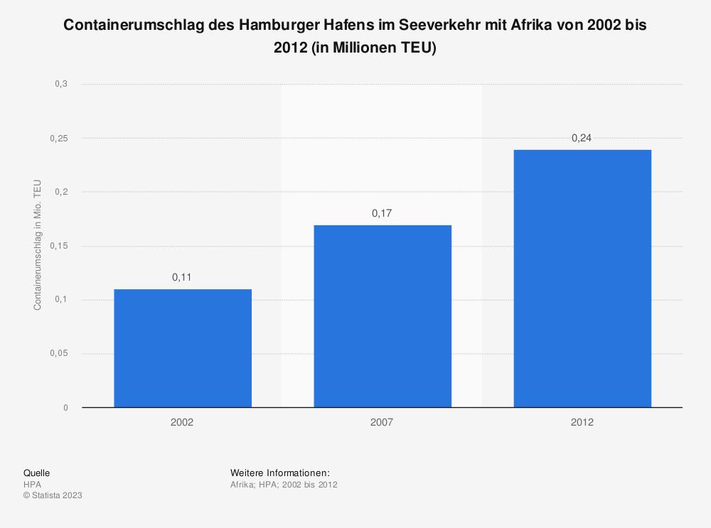 Statistik: Containerumschlag des Hamburger Hafens im Seeverkehr mit Afrika von 2002 bis 2012 (in Millionen TEU) | Statista