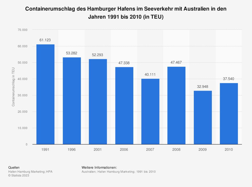 Statistik: Containerumschlag des Hamburger Hafens im Seeverkehr mit Australien in den Jahren 1991 bis 2010 (in TEU) | Statista