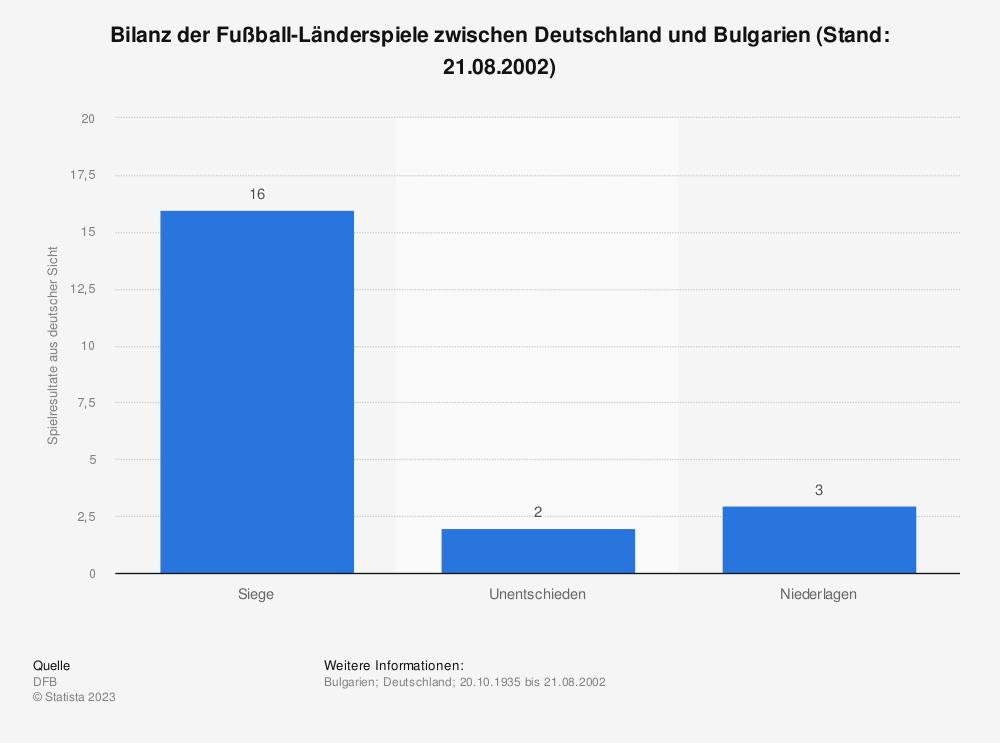 Statistik: Bilanz der Fußball-Länderspiele zwischen Deutschland und Bulgarien (Stand: 21.08.2002) | Statista