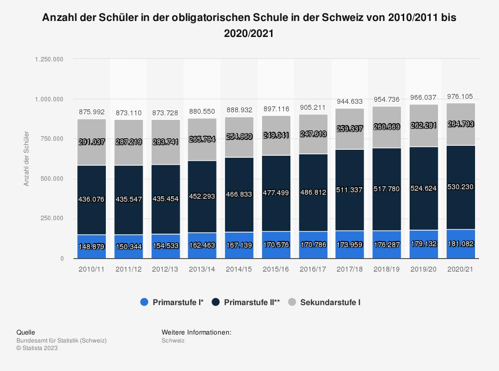 Statistik: Anzahl der Schüler in der obligatorischen Schule in der Schweiz von 2006/2007 bis 2016/2017 | Statista