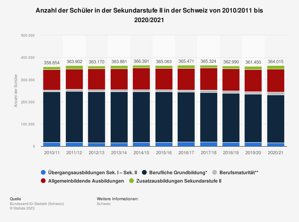 Statistik: Anzahl der Schüler in der Sekundarstufe II in der Schweiz von 2004/2005 bis 2015/2016 | Statista