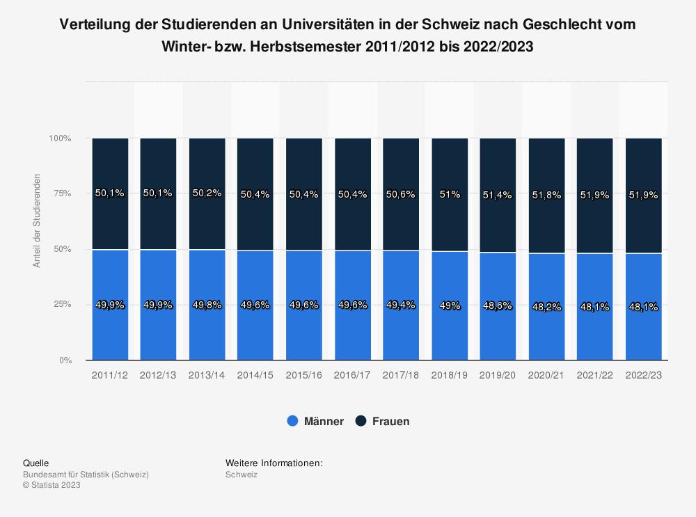 Statistik: Verteilung der Studierenden an Universitäten in der Schweiz nach Geschlecht vom Winter- bzw. Herbstsemester 2007/2008 bis 2016/2017 | Statista