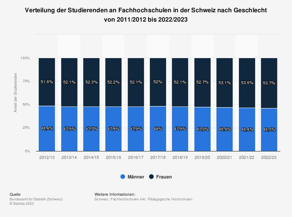 Statistik: Verteilung der Studierenden an Fachhochschulen in der Schweiz nach Geschlecht von 2001/2002 bis 2016/2017 | Statista