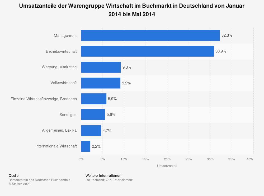 Statistik: Umsatzanteile der Warengruppe Wirtschaft im Buchmarkt in Deutschland von Januar 2014 bis Mai 2014 | Statista