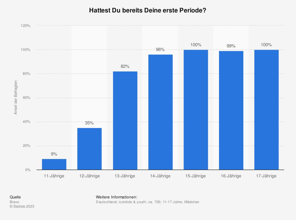 Statistik: Hattest Du bereits Deine erste Periode? | Statista