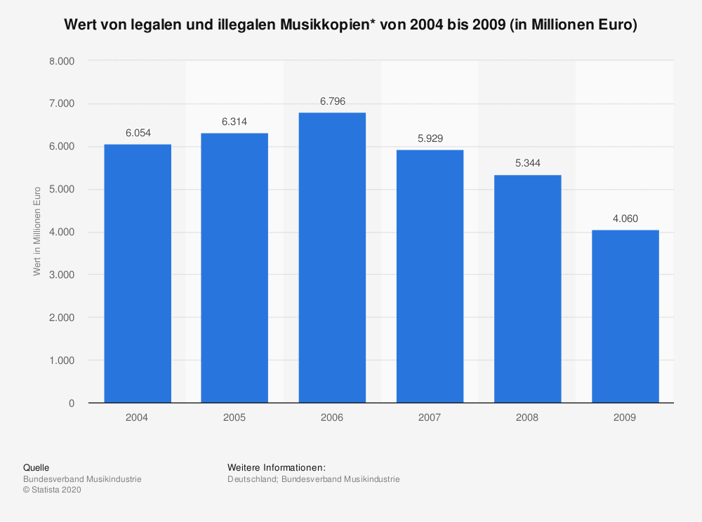 Statistik: Wert von legalen und illegalen Musikkopien* von 2004 bis 2009 (in Millionen Euro) | Statista