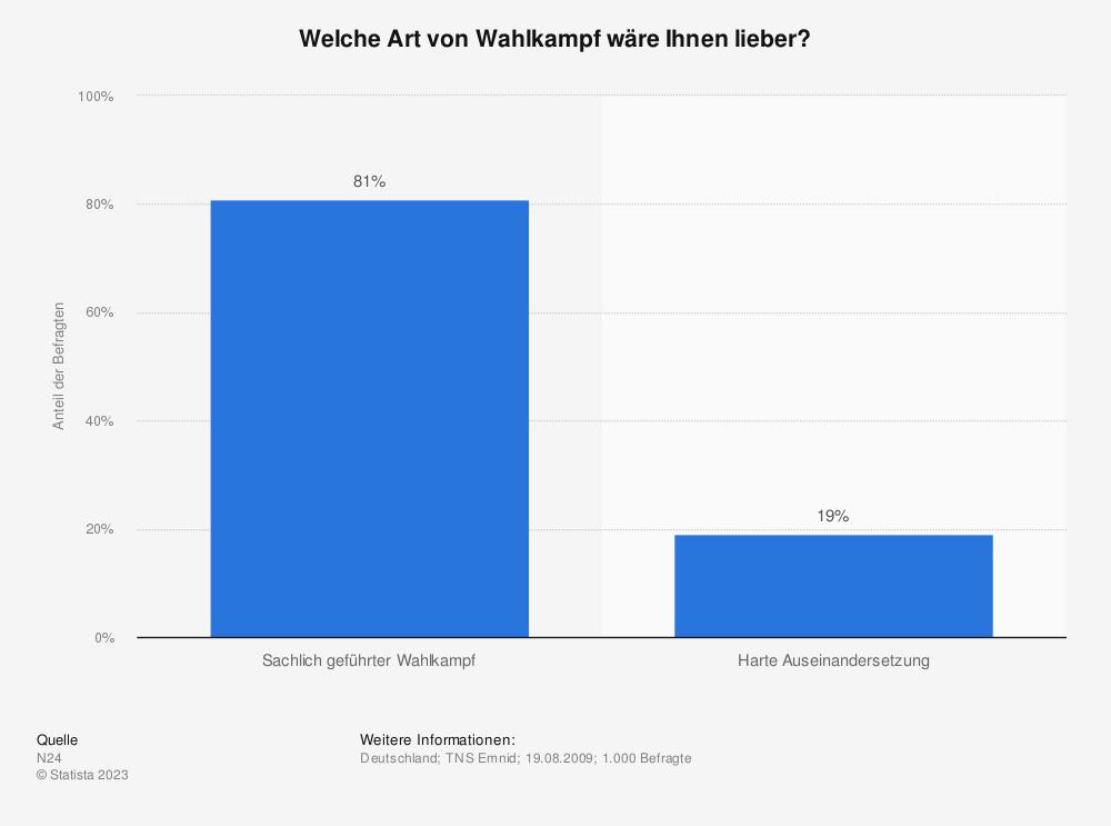 Statistik: Welche Art von Wahlkampf wäre Ihnen lieber? | Statista