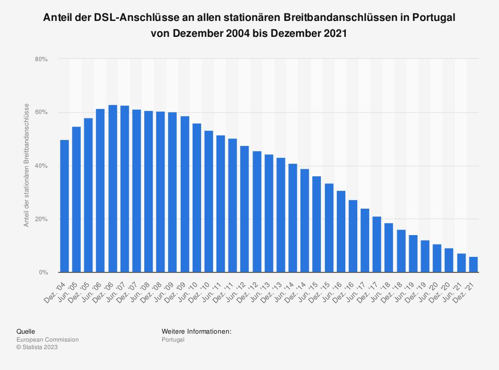 Statistik: Anteil der DSL-Anschlüsse an allen stationären Breitbandanschlüssen in Portugal von Dezember 2004 bis Juni 2018 | Statista