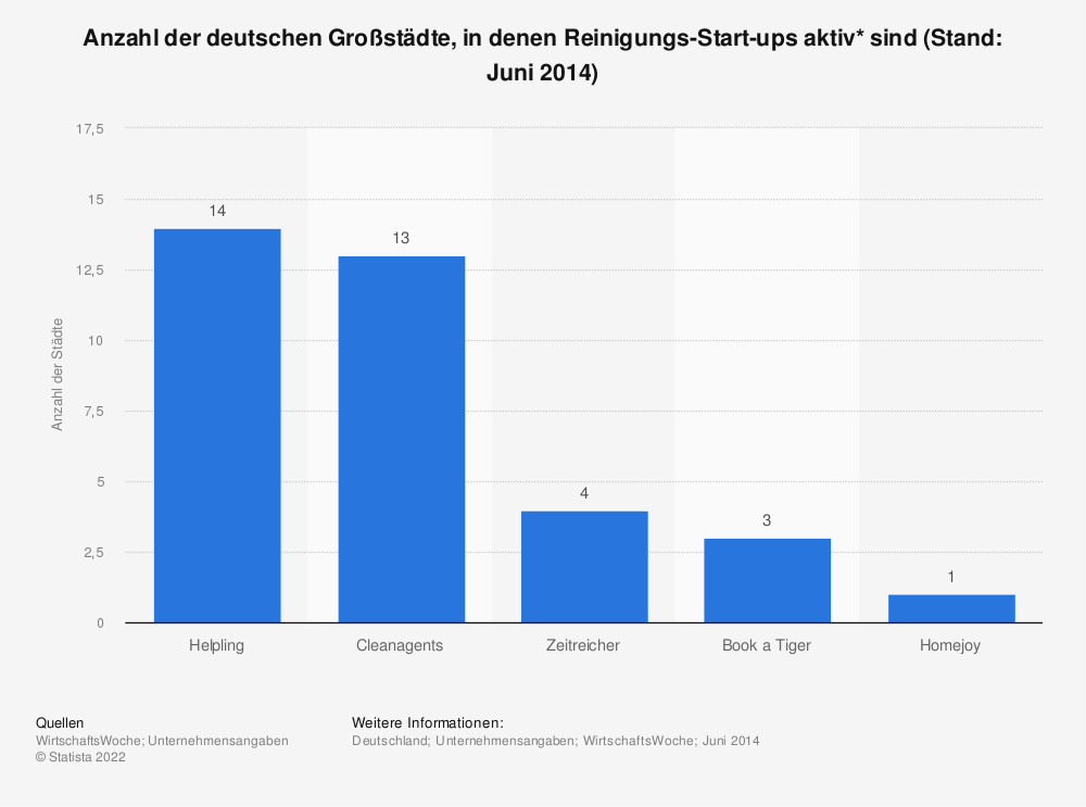 reinigungs start ups anzahl der st dte 2014 statistik. Black Bedroom Furniture Sets. Home Design Ideas