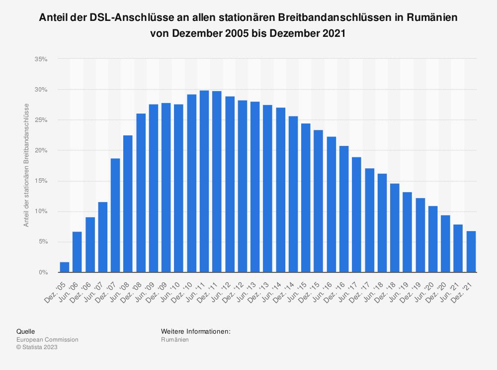 Statistik: Anteil der DSL-Anschlüsse an allen stationären Breitbandanschlüssen in Rumänien von Dezember 2005 bis Juni 2018 | Statista