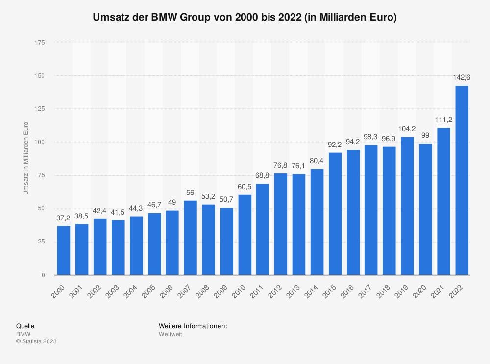 Statistik: Weltweiter Umsatz der BMW Group in den Jahren 2004 bis 2018 (in Milliarden Euro) | Statista