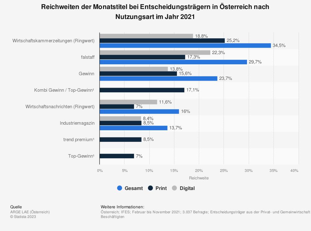 Statistik: Reichweiten der Monatstitel bei Entscheidungsträgern in Österreich nach Nutzungsart im Jahr 2015 | Statista