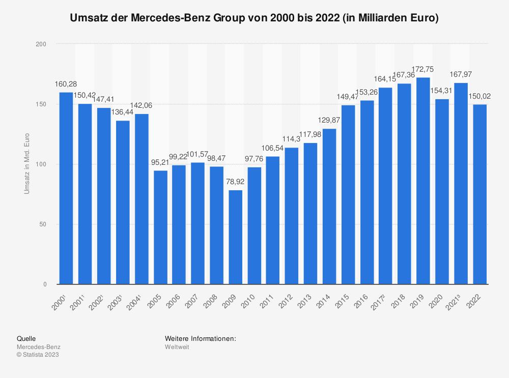 Statistik: Umsatz der Daimler AG von 2010 bis 2020 (in Milliarden Euro) | Statista