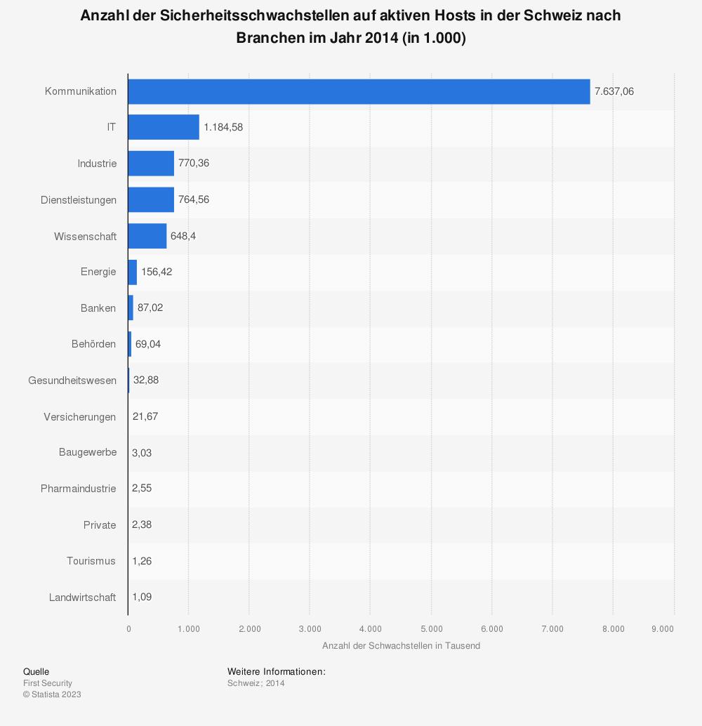 Statistik: Anzahl der Sicherheitsschwachstellen auf aktiven Hosts in der Schweiz nach Branchen im Jahr 2014 (in 1.000) | Statista