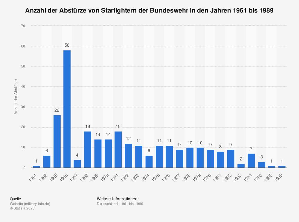 Statistik: Anzahl der Abstürze von Starfightern der Bundeswehr in den Jahren 1961 bis 1989 | Statista