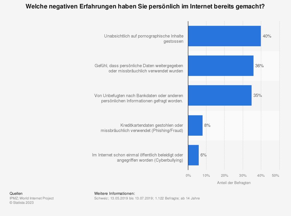Statistik: Welche negativen Erfahrungen haben Sie persönlich im Internet bereits gemacht?  | Statista