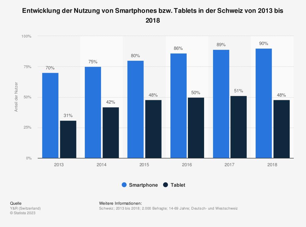 Statistik: Entwicklung der Nutzung von Smartphones bzw. Tablets in der Schweiz von 2013 bis 2018 | Statista