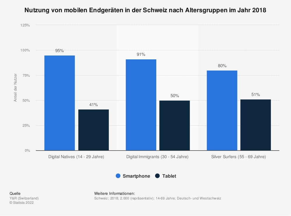 Statistik: Nutzung von mobilen Endgeräten in der Schweiz nach Altersgruppen im Jahr 2018 | Statista