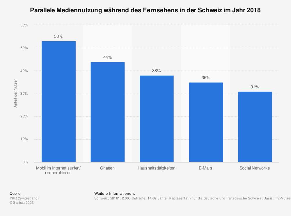 Statistik: Parallele Mediennutzung während des Fernsehens in der Schweiz im Jahr 2018 | Statista