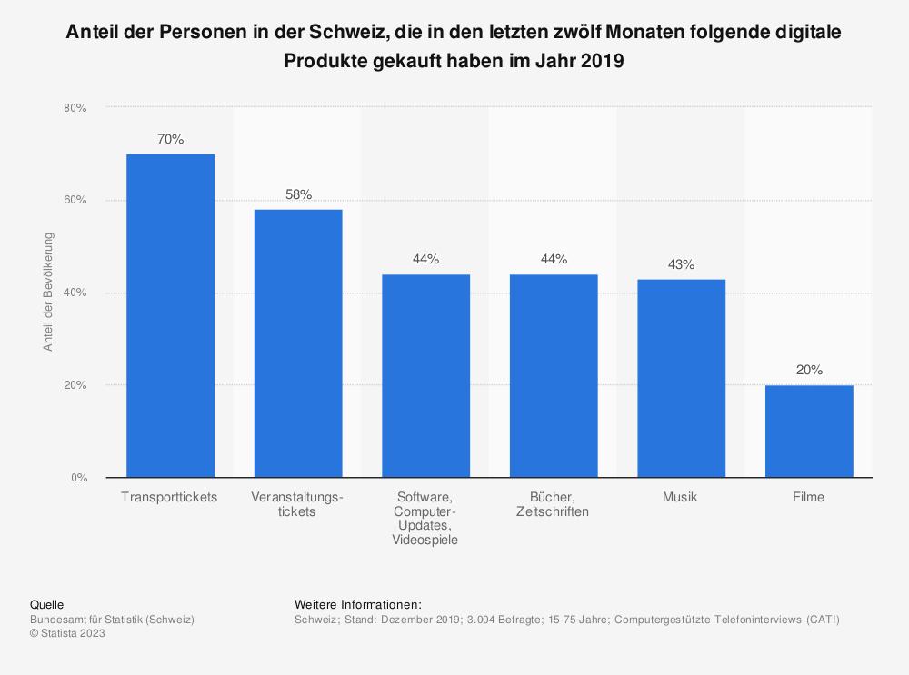 Statistik: Anteil der Personen in der Schweiz, die in den letzten zwölf Monaten folgende digitale Produkte gekauft haben im Jahr 2019 | Statista